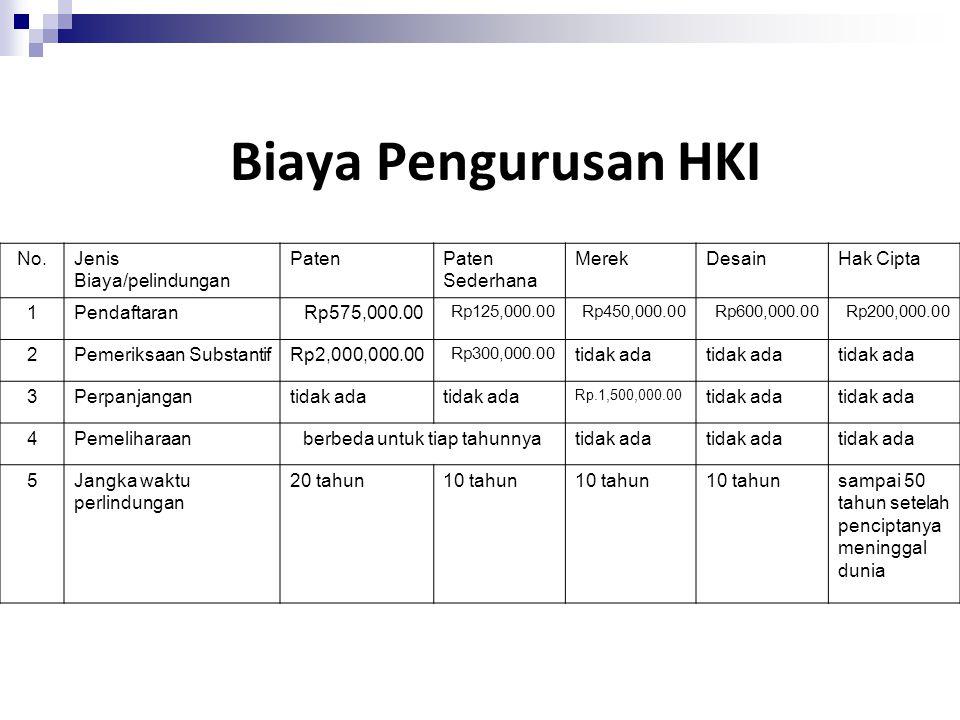 Biaya Pengurusan HKI No.Jenis Biaya/pelindungan PatenPaten Sederhana MerekDesainHak Cipta 1PendaftaranRp575,000.00 Rp125,000.00Rp450,000.00Rp600,000.00Rp200,000.00 2Pemeriksaan SubstantifRp2,000,000.00 Rp300,000.00 tidak ada 3Perpanjangantidak ada Rp.1,500,000.00 tidak ada 4Pemeliharaanberbeda untuk tiap tahunnyatidak ada 5Jangka waktu perlindungan 20 tahun10 tahun sampai 50 tahun setelah penciptanya meninggal dunia