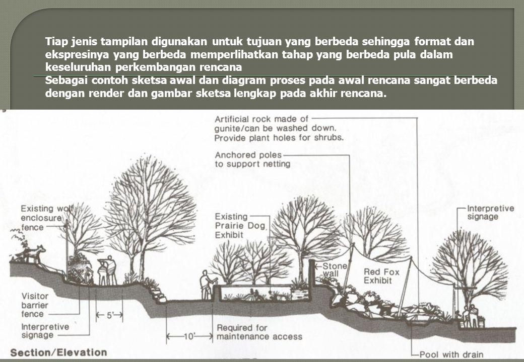 13 Tiap jenis tampilan digunakan untuk tujuan yang berbeda sehingga format dan ekspresinya yang berbeda memperlihatkan tahap yang berbeda pula dalam keseluruhan perkembangan rencana Sebagai contoh sketsa awal dan diagram proses pada awal rencana sangat berbeda dengan render dan gambar sketsa lengkap pada akhir rencana.