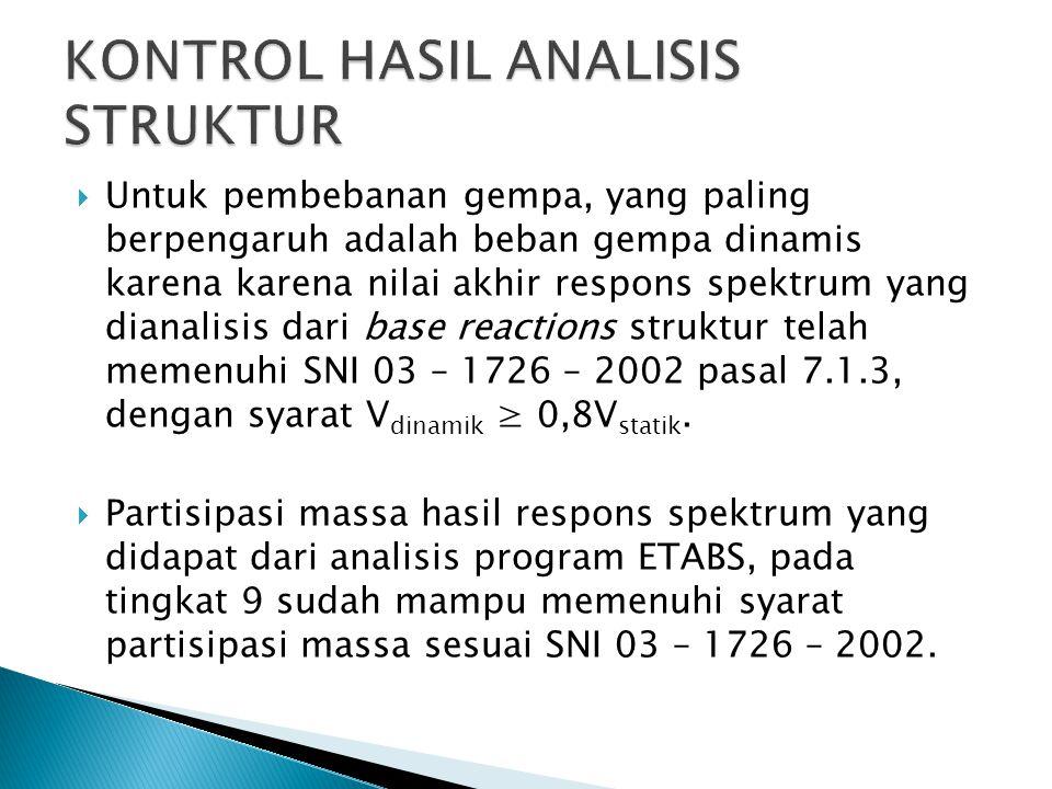  Untuk pembebanan gempa, yang paling berpengaruh adalah beban gempa dinamis karena karena nilai akhir respons spektrum yang dianalisis dari base reac