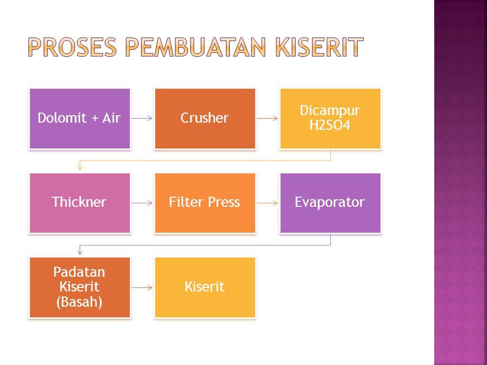 Dolomit + AirCrusher Dicampur H2SO4 ThicknerFilter PressEvaporator Padatan Kiserit (Basah) Kiserit