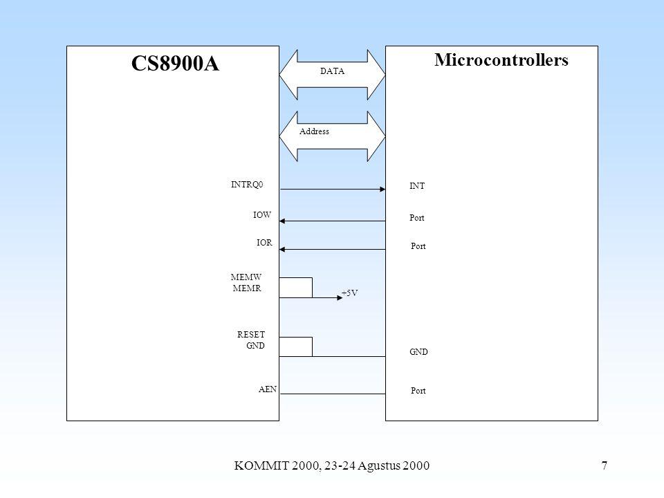 KOMMIT 2000, 23-24 Agustus 20008 Daftar Alamat 0300h s/d 0315h dan Fungsinya