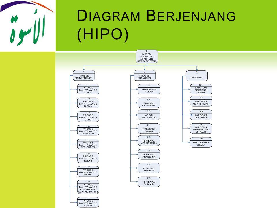 D IAGRAM B ERJENJANG (HIPO)