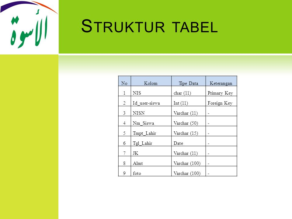S TRUKTUR TABEL NoKolomTipe DataKeterangan 1NISchar (11)Primary Key 2Id_user-siswaInt (11)Foreign Key 3NISNVarchar (11)- 4Nm_SiswaVarchar (50)- 5Tmpt_