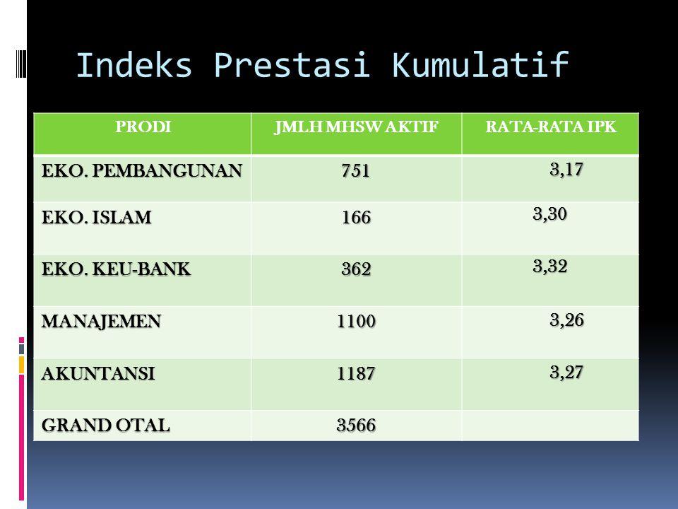 Indeks Prestasi Kumulatif PRODIJMLH MHSW AKTIFRATA-RATA IPK EKO.