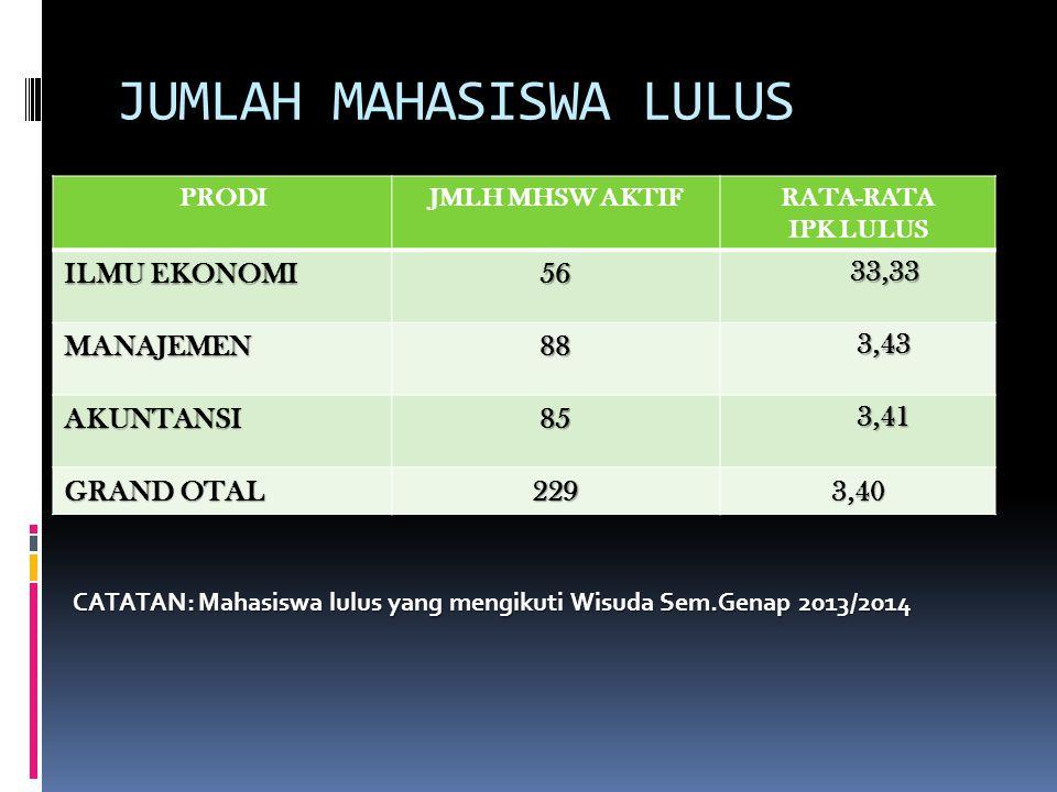 JUMLAH MAHASISWA LULUS PRODIJMLH MHSW AKTIFRATA-RATA IPK LULUS ILMU EKONOMI 56 33,33 MANAJEMEN88 3,43 AKUNTANSI85 3,41 GRAND OTAL 2293,40 CATATAN: Mahasiswa lulus yang mengikuti Wisuda Sem.Genap 2013/2014