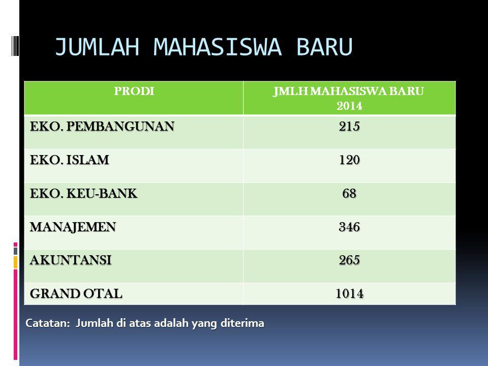 JUMLAH MAHASISWA BARU PRODIJMLH MAHASISWA BARU 2014 EKO.