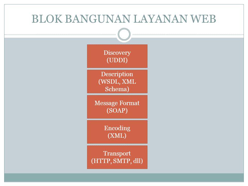 BLOK BANGUNAN LAYANAN WEB Transport (HTTP, SMTP, dll) Encoding (XML) Message Format (SOAP) Description (WSDL, XML Schema) Discovery (UDDI)