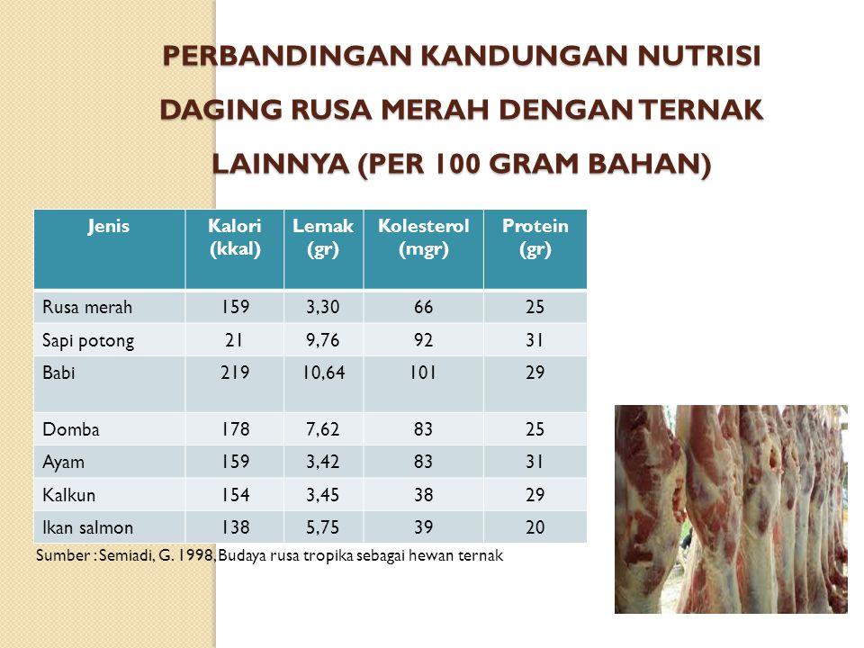PERBANDINGAN KANDUNGAN NUTRISI DAGING RUSA MERAH DENGAN TERNAK LAINNYA (PER 100 GRAM BAHAN) JenisKalori (kkal) Lemak (gr) Kolesterol (mgr) Protein (gr