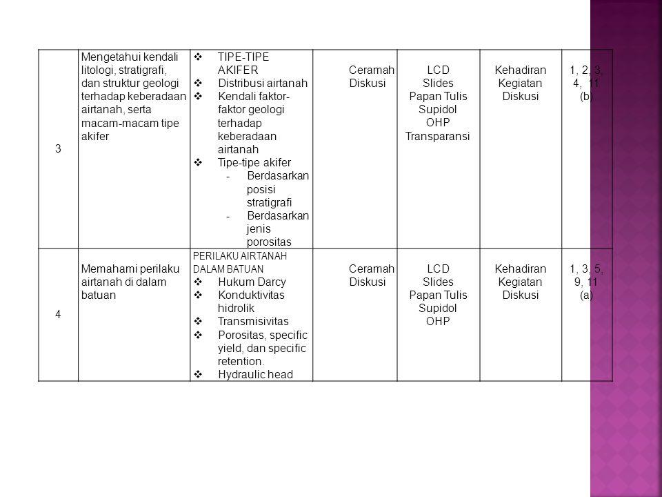 3 Mengetahui kendali litologi, stratigrafi, dan struktur geologi terhadap keberadaan airtanah, serta macam-macam tipe akifer  TIPE-TIPE AKIFER  Distribusi airtanah  Kendali faktor- faktor geologi terhadap keberadaan airtanah  Tipe-tipe akifer -Berdasarkan posisi stratigrafi -Berdasarkan jenis porositas Ceramah Diskusi LCD Slides Papan Tulis Supidol OHP Transparansi Kehadiran Kegiatan Diskusi 1, 2, 3, 4, 11 (b) 4 Memahami perilaku airtanah di dalam batuan PERILAKU AIRTANAH DALAM BATUAN  Hukum Darcy  Konduktivitas hidrolik  Transmisivitas  Porositas, specific yield, dan specific retention.