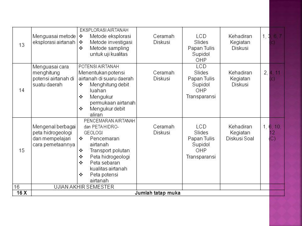 13 Menguasai metode eksplorasi airtanah EKSPLORASI AIRTANAH  Metode eksplorasi  Metode investigasi  Metode sampling untuk uji kualitas Ceramah Diskusi LCD Slides Papan Tulis Supidol OHP Kehadiran Kegiatan Diskusi 1, 3, 6, 7 (c) 14 Menguasai cara menghitung potensi airtanah di suatu daerah POTENSI AIRTANAH Menentukan potensi airtanah di suaru daerah  Menghitung debit luahan  Mengukur permukaan airtanah  Mengukur debit aliran Ceramah Diskusi LCD Slides Papan Tulis Supidol OHP Transparansi Kehadiran Kegiatan Diskusi 2, 4, 11 (c) 15 Mengenal berbagai peta hidrogeologi dan mempelajari cara pemetaannya PENCEMARAN AIRTANAH dan PETA HIDRO- GEOLOGI  Pencemaran airtanah  Transport polutan  Peta hidrogeologi  Peta sebaran kualitas airtanah  Peta potensi airtanah Ceramah Diskusi LCD Slides Papan Tulis Supidol OHP Transparansi Kehadiran Kegiatan Diskusi Soal 1, 6, 10, 12 (C) 16 UJIAN AKHIR SEMESTER 16 X Jumlah tatap muka