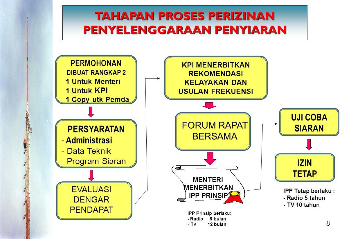 9 PENJELASAN PERMOHONAN DIBUAT RANGKAP 2 1 Untuk KPI 1 Untuk Menteri 1 Copy utk Pemda Permohonan dibuat rangkap 2, 1 berkas untuk Menteri, 1 berkas untuk KPI/KPID serta 1 copy berkas untuk Pemda.