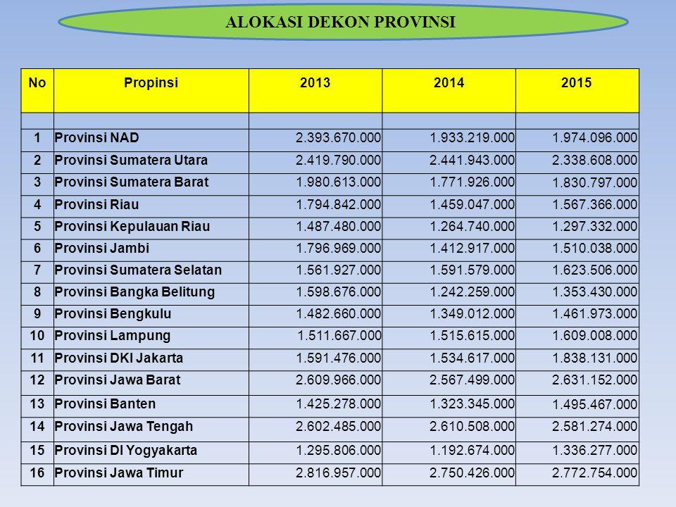 ALOKASI DEKON PROVINSI NoPropinsi201320142015 1Provinsi NAD2.393.670.0001.933.219.000 1.974.096.000 2Provinsi Sumatera Utara2.419.790.0002.441.943.000 2.338.608.000 3Provinsi Sumatera Barat1.980.613.0001.771.926.000 1.830.797.000 4Provinsi Riau1.794.842.0001.459.047.000 1.567.366.000 5Provinsi Kepulauan Riau1.487.480.0001.264.740.000 1.297.332.000 6Provinsi Jambi1.796.969.0001.412.917.000 1.510.038.000 7Provinsi Sumatera Selatan1.561.927.0001.591.579.000 1.623.506.000 8Provinsi Bangka Belitung1.598.676.0001.242.259.000 1.353.430.000 9Provinsi Bengkulu1.482.660.0001.349.012.000 1.461.973.000 10Provinsi Lampung1.511.667.0001.515.615.000 1.609.008.000 11Provinsi DKI Jakarta1.591.476.0001.534.617.000 1.838.131.000 12Provinsi Jawa Barat2.609.966.0002.567.499.000 2.631.152.000 13Provinsi Banten1.425.278.0001.323.345.000 1.495.467.000 14Provinsi Jawa Tengah2.602.485.0002.610.508.000 2.581.274.000 15Provinsi DI Yogyakarta1.295.806.0001.192.674.000 1.336.277.000 16Provinsi Jawa Timur2.816.957.0002.750.426.000 2.772.754.000