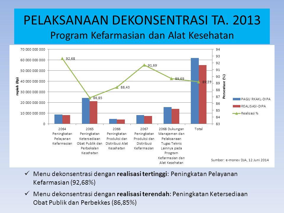 ALOKASI DEKON PROVINSI (LANJUTAN….) NoPropinsi201320142015 17Provinsi Kalimantan Barat1.978.272.0001.514.486.000 1.604.470.000 18Provinsi Kalimantan Tengah1.599.300.0001.530.258.000 1.598.240.000 19Provinsi Kalimantan Selatan2.043.647.0001.575.524.000 1.679.709.000 20Provinsi Kalimantan Timur2.016.952.0001.574.904.000 1.488.356.000 21Provinsi Sulawesi Utara1.725.176.0001.563.635.000 1.666.089.000 22Provinsi Gorontalo1.622.999.0001.207.444.000 1.338.851.000 23Provinsi Sulawesi Tengah1.660.594.0001.429.278.000 1.533.662.000 24Provinsi Sulawesi Selatan1.905.213.0001.983.113.000 2.026.448.000 25Provinsi Sulawesi Barat1.597.574.0001.162.372.000 1.268.214.000 26Provinsi Sulawesi Tenggara1.847.712.0001.454.659.000 1.559.342.000 27Provinsi Bali1.429.671.0001.362.496.000 1.495.607.000 28Provinsi Nusa Tenggara Barat1.682.339.0001.368.063.000 1.450.910.000 29Provinsi Nusa Tenggara Timur2.460.378.0001.830.175.000 1.850.741.000 30Provinsi Maluku1.877.498.0001.447.977.000 1.534.299.000 31Provinsi Maluku Utara1.587.648.0001.352.984.000 1.454.150.000 32Provinsi Papua2.399.367.0002.728.493.000 2.245.104.000 33Provinsi Papua Barat1.958.412.0001.439.702.000 1.801.589.000 34 Provinsi Kalimantan Utara 0 0 1.080.010.000 TOTAL61.763.014.00054.486.889.000 57.897.000.000
