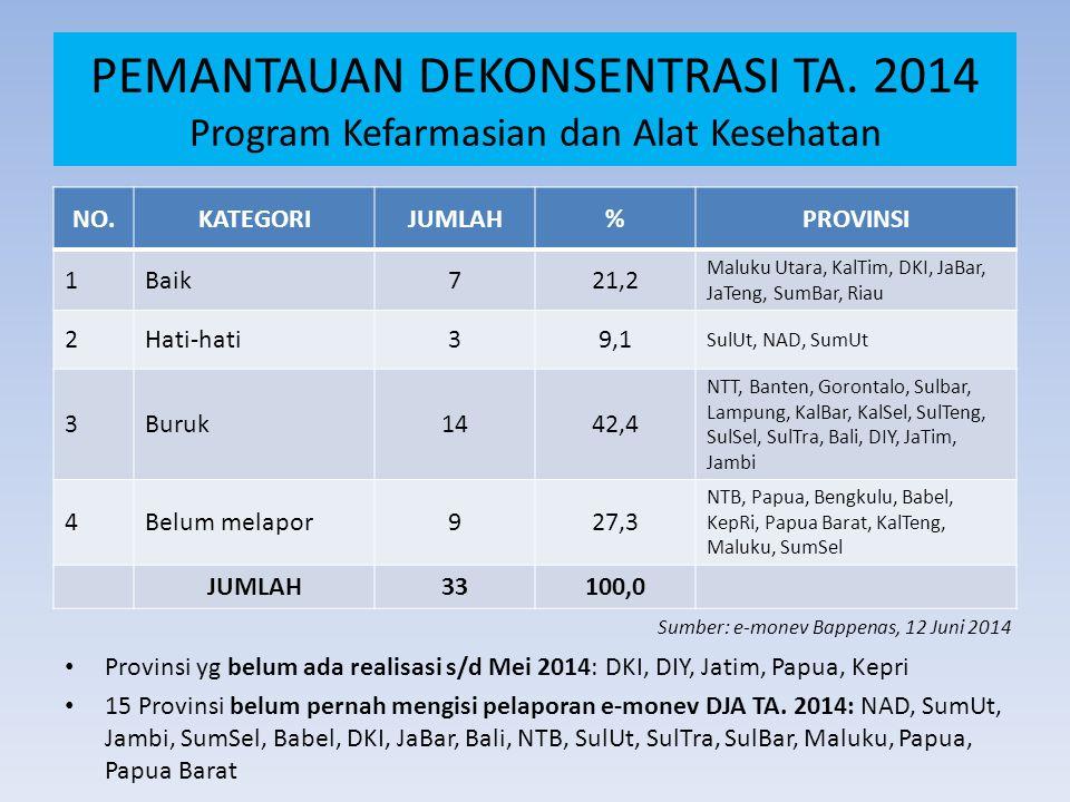 NO.KATEGORIJUMLAH%PROVINSI 1Baik721,2 Maluku Utara, KalTim, DKI, JaBar, JaTeng, SumBar, Riau 2Hati-hati39,1 SulUt, NAD, SumUt 3Buruk1442,4 NTT, Banten, Gorontalo, Sulbar, Lampung, KalBar, KalSel, SulTeng, SulSel, SulTra, Bali, DIY, JaTim, Jambi 4Belum melapor927,3 NTB, Papua, Bengkulu, Babel, KepRi, Papua Barat, KalTeng, Maluku, SumSel JUMLAH33100,0 PEMANTAUAN DEKONSENTRASI TA.