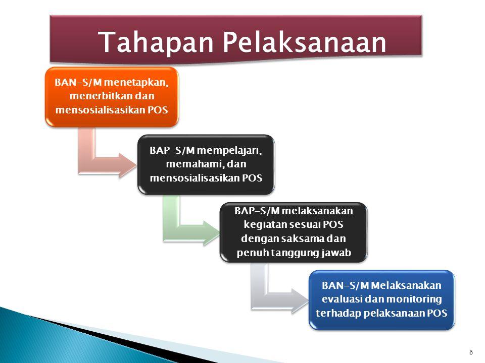 BAN-S/M menetapkan, menerbitkan dan mensosialisasikan POS BAP-S/M mempelajari, memahami, dan mensosialisasikan POS BAP-S/M melaksanakan kegiatan sesua