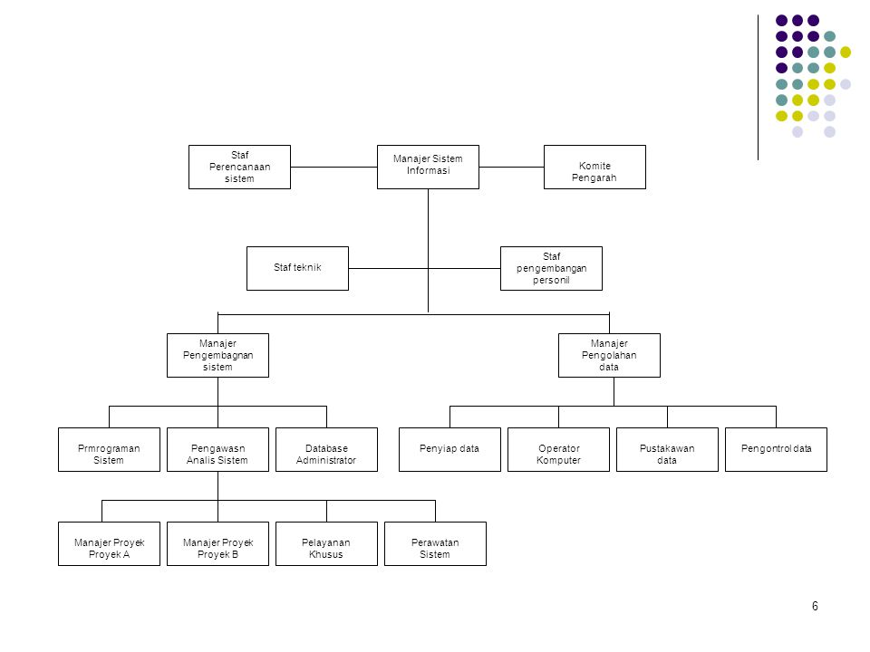 6 Manajer Proyek Proyek A Manajer Proyek Proyek B Pelayanan Khusus Perawatan Sistem Pengawasn Analis Sistem Prmrograman Sistem Database Administrator