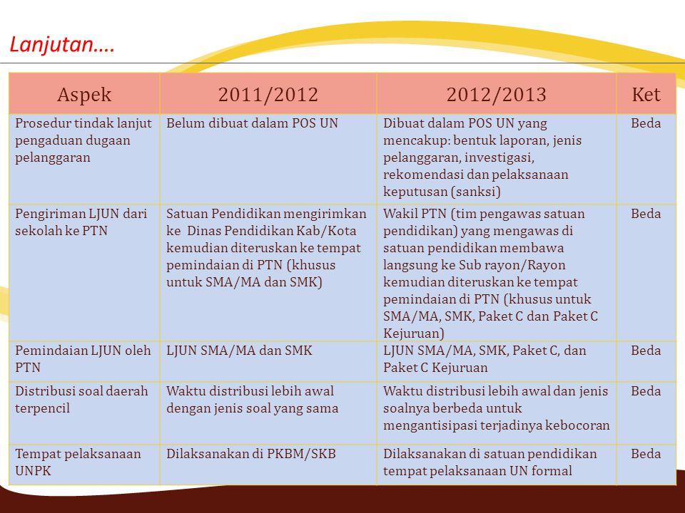 Aspek2011/20122012/2013Ket Prosedur tindak lanjut pengaduan dugaan pelanggaran Belum dibuat dalam POS UNDibuat dalam POS UN yang mencakup: bentuk lapo