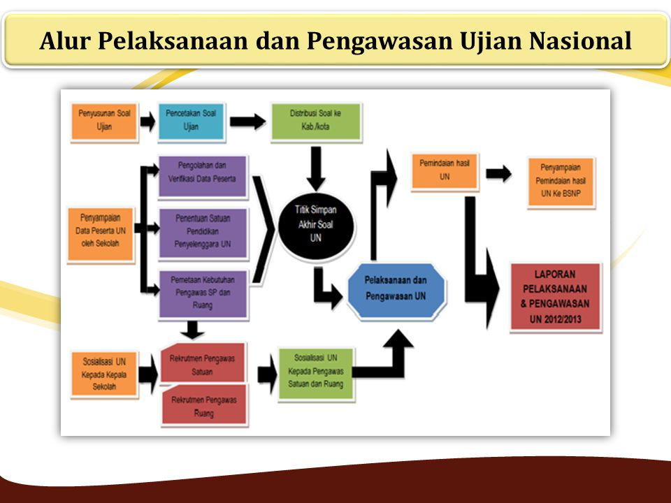 Alur Pelaksanaan dan Pengawasan Ujian Nasional