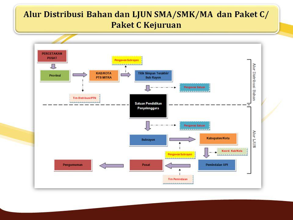 Alur Distribusi Bahan dan LJUN SMA/SMK/MA dan Paket C/ Paket C Kejuruan