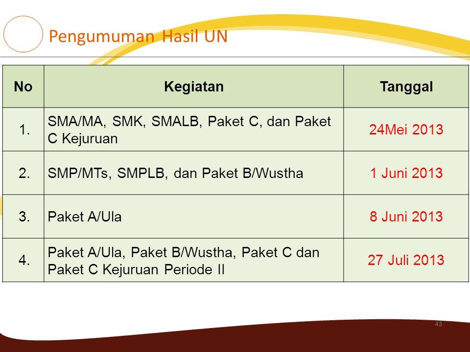 43 NoKegiatanTanggal 1. SMA/MA, SMK, SMALB, Paket C, dan Paket C Kejuruan 24Mei 2013 2.SMP/MTs, SMPLB, dan Paket B/Wustha1 Juni 2013 3.Paket A/Ula8 Ju
