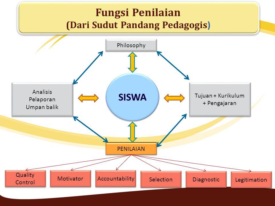 SISWASISWA Philosophy Penilaian Tujuan + Kurikulum + Pengajaran Tujuan + Kurikulum + Pengajaran Analisis Pelaporan Umpan balik Analisis Pelaporan Umpa