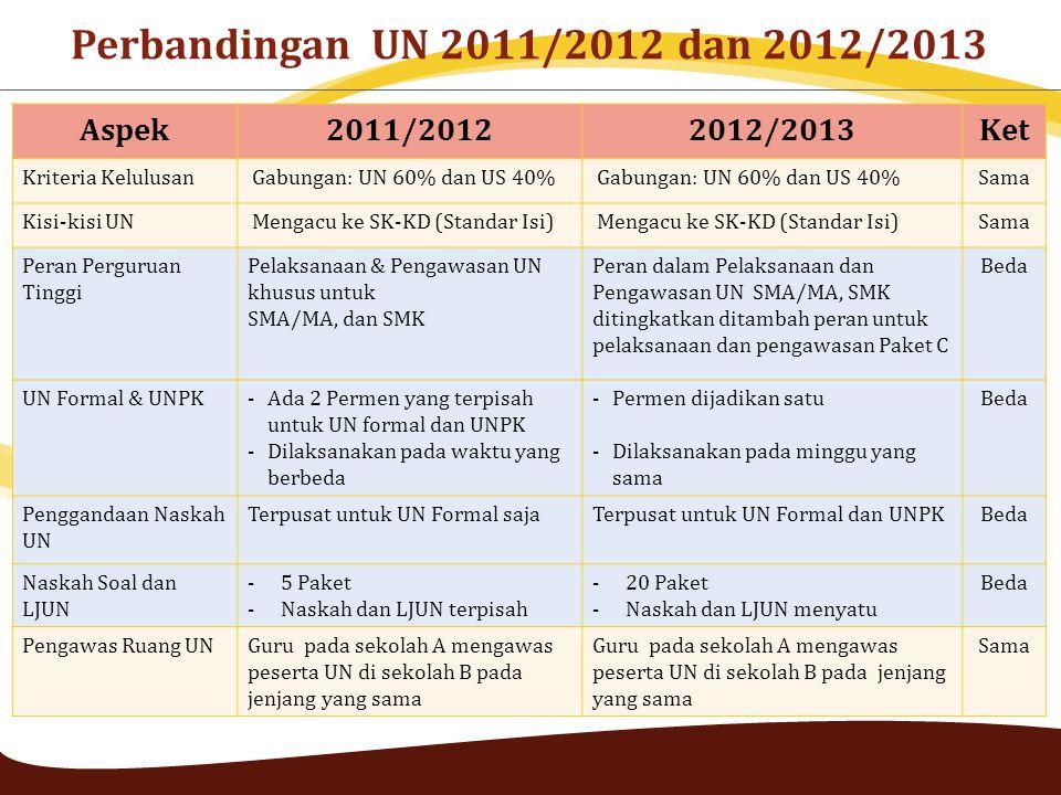Aspek2011/20122012/2013Ket Kriteria Kelulusan Gabungan: UN 60% dan US 40% Sama Kisi-kisi UN Mengacu ke SK-KD (Standar Isi) Sama Peran Perguruan Tinggi