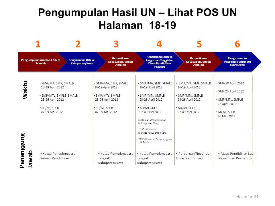 Pengumpulan Hasil UN – Lihat POS UN Halaman 18-19 Pengumpulan Amplop LJUN di Sekolah Pengiriman LJUN ke Kabupaten/Kota Pemeriksaan Kesesuaian Jumlah A