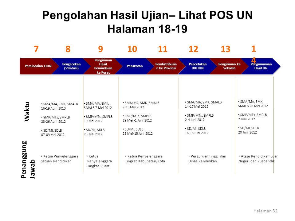 Pengolahan Hasil Ujian– Lihat POS UN Halaman 18-19 Pemindaian LJUN Pengecekan (Validasi) Pengiriman Hasil Pemindaian ke Pusat Penskoran Pendistribusia