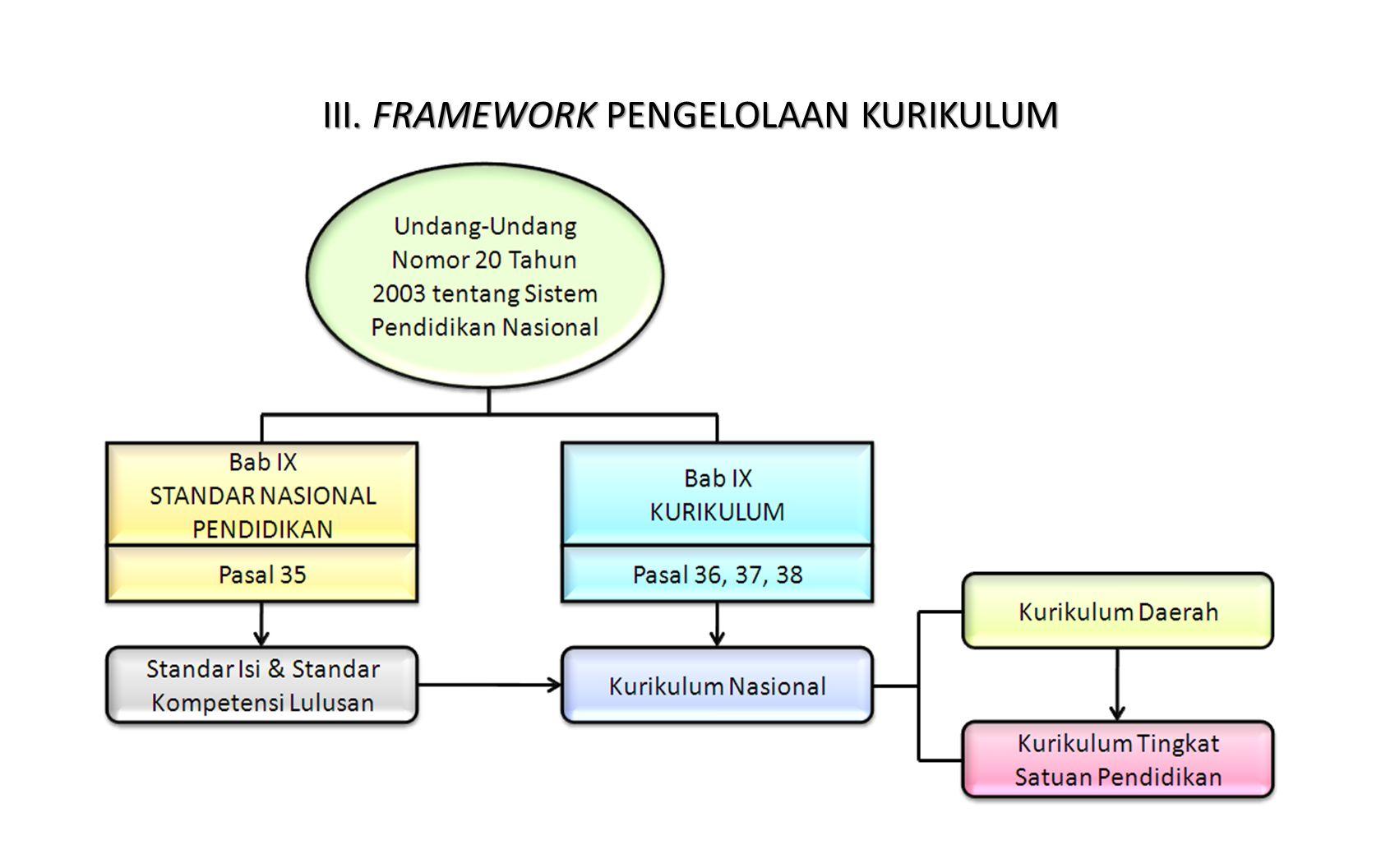 III. FRAMEWORK PENGELOLAAN KURIKULUM