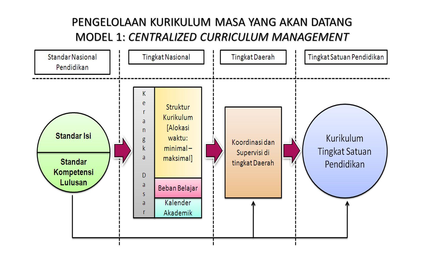 PENGELOLAAN KURIKULUM MASA YANG AKAN DATANG MODEL 1: CENTRALIZED CURRICULUM MANAGEMENT