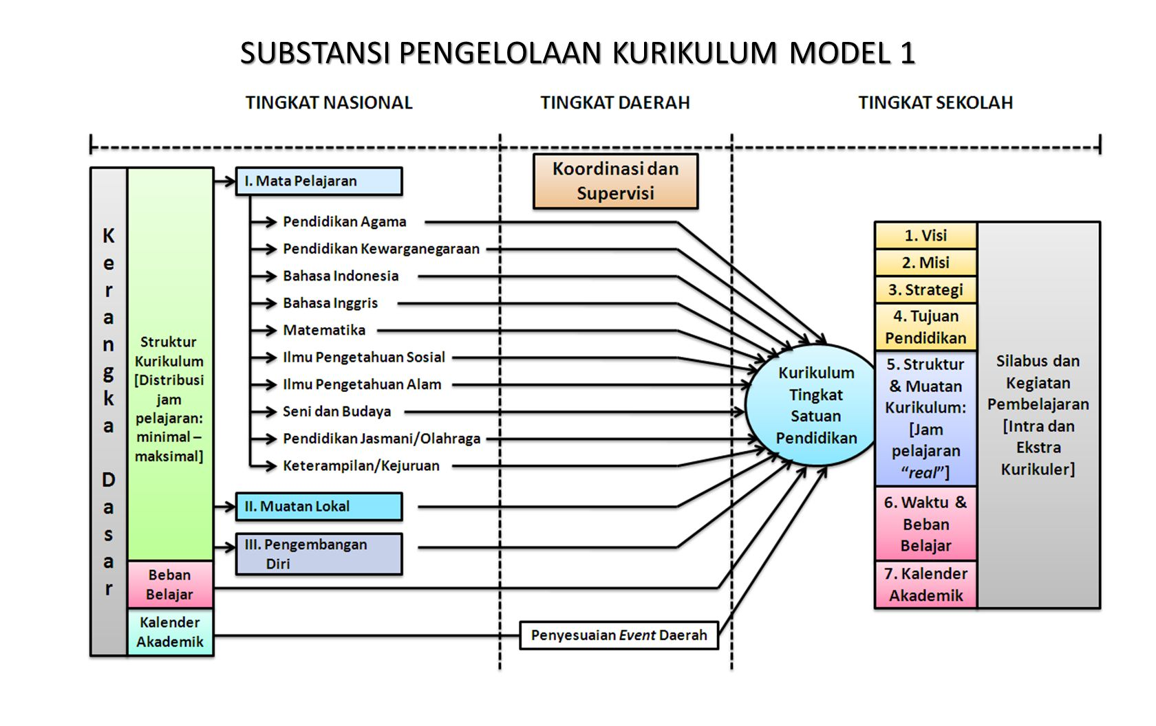 SUBSTANSI PENGELOLAAN KURIKULUM MODEL 1
