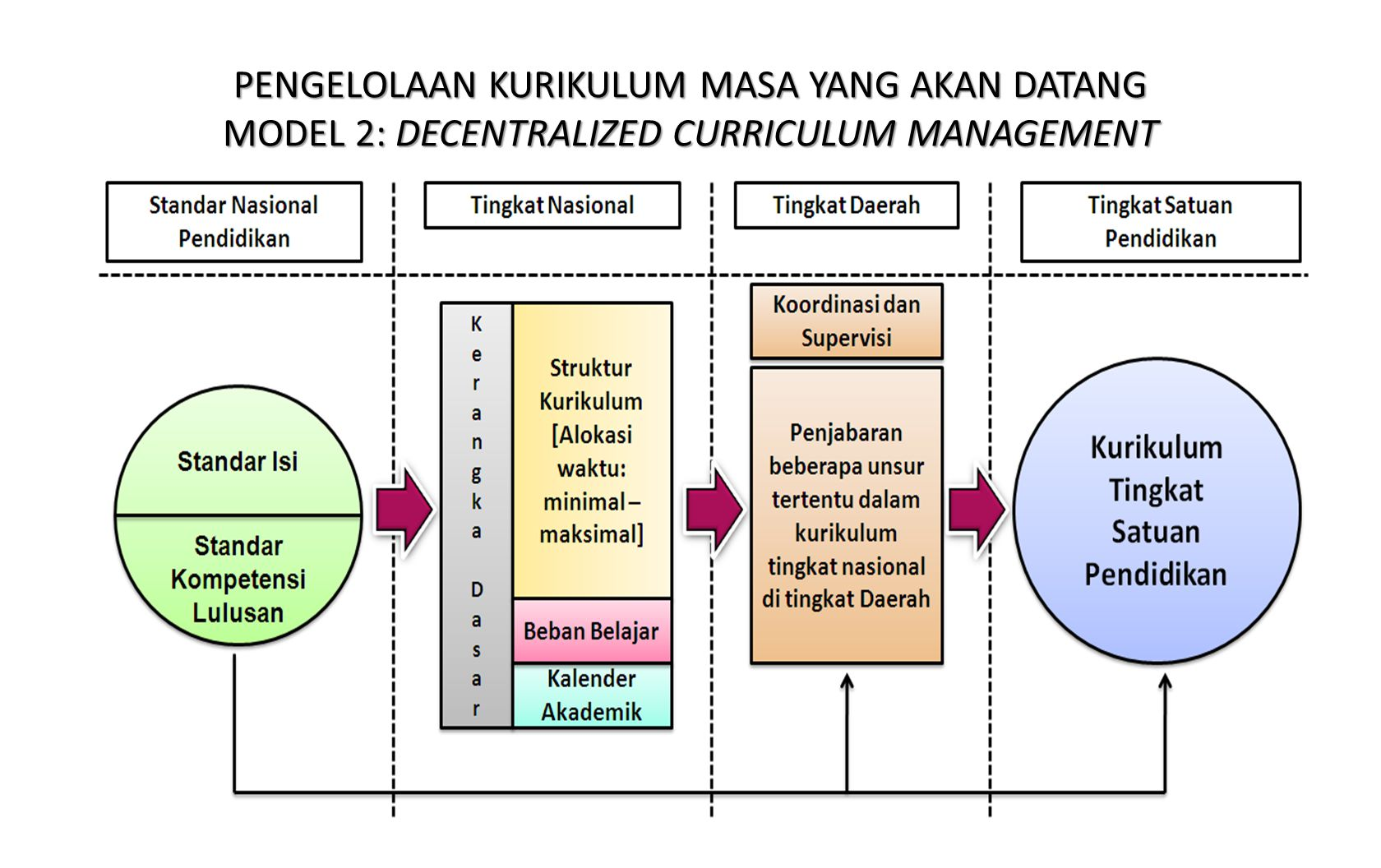 PENGELOLAAN KURIKULUM MASA YANG AKAN DATANG MODEL 2: DECENTRALIZED CURRICULUM MANAGEMENT