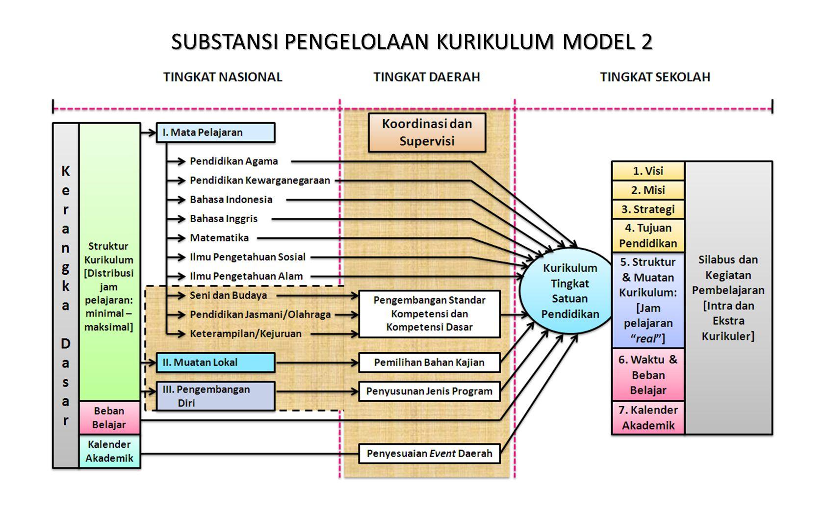 SUBSTANSI PENGELOLAAN KURIKULUM MODEL 2