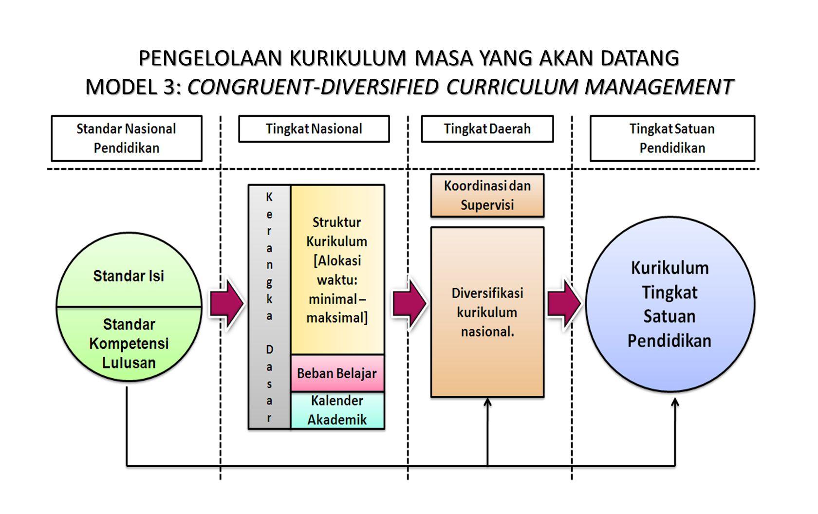 PENGELOLAAN KURIKULUM MASA YANG AKAN DATANG MODEL 3: CONGRUENT-DIVERSIFIED CURRICULUM MANAGEMENT