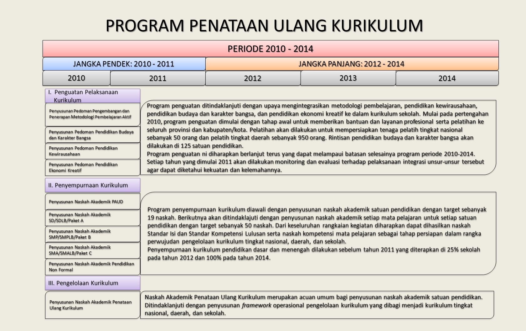 PROGRAM PENATAAN ULANG KURIKULUM PERIODE 2010 - 2014 JANGKA PENDEK: 2010 - 2011 JANGKA PANJANG: 2012 - 2014 20102010 2011201120122012 20132013 2014201