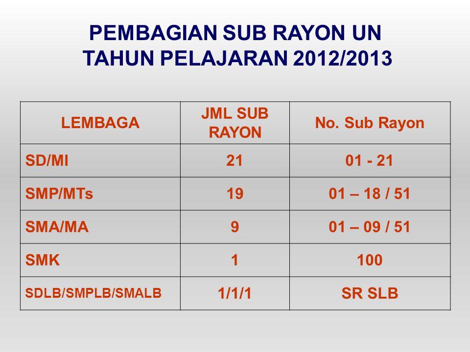 PEMBAGIAN SUB RAYON UN TAHUN PELAJARAN 2012/2013 LEMBAGA JML SUB RAYON No. Sub Rayon SD/MI2101 - 21 SMP/MTs1901 – 18 / 51 SMA/MA901 – 09 / 51 SMK1100