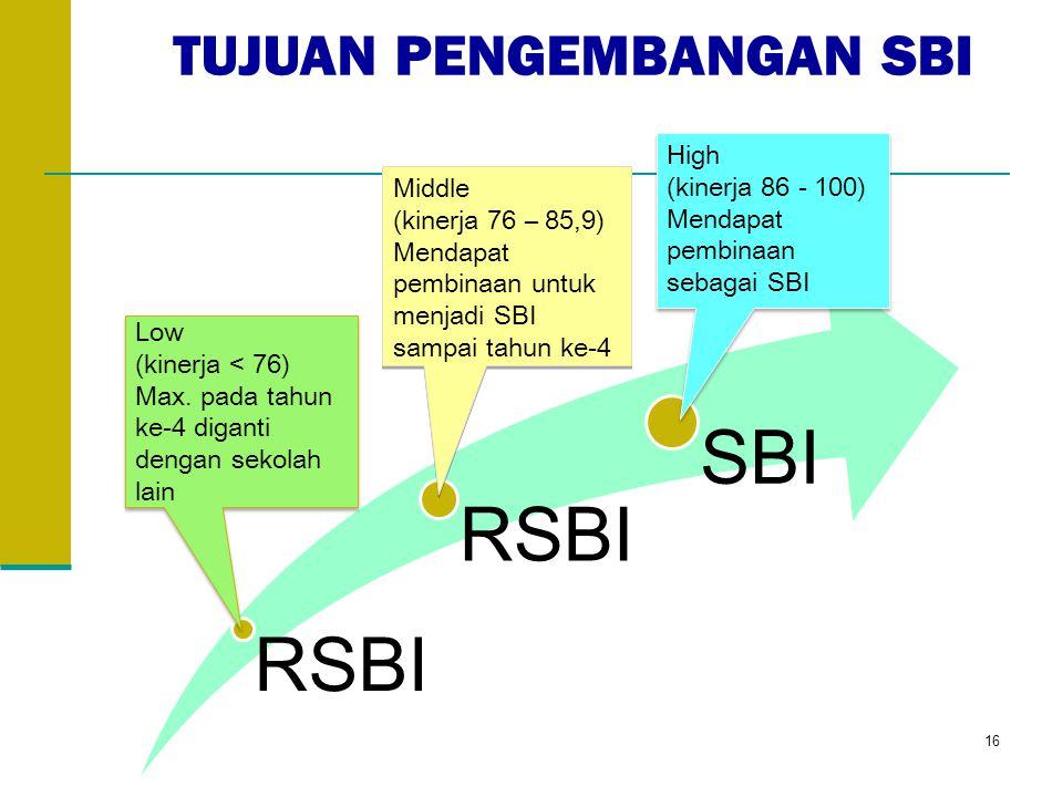 RSBI SBI High (kinerja 86 - 100) Mendapat pembinaan sebagai SBI High (kinerja 86 - 100) Mendapat pembinaan sebagai SBI Middle (kinerja 76 – 85,9) Mendapat pembinaan untuk menjadi SBI sampai tahun ke-4 Middle (kinerja 76 – 85,9) Mendapat pembinaan untuk menjadi SBI sampai tahun ke-4 Low (kinerja < 76) Max.