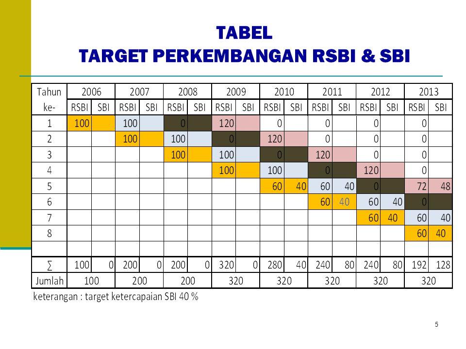 TABEL TARGET PERKEMBANGAN RSBI & SBI 5