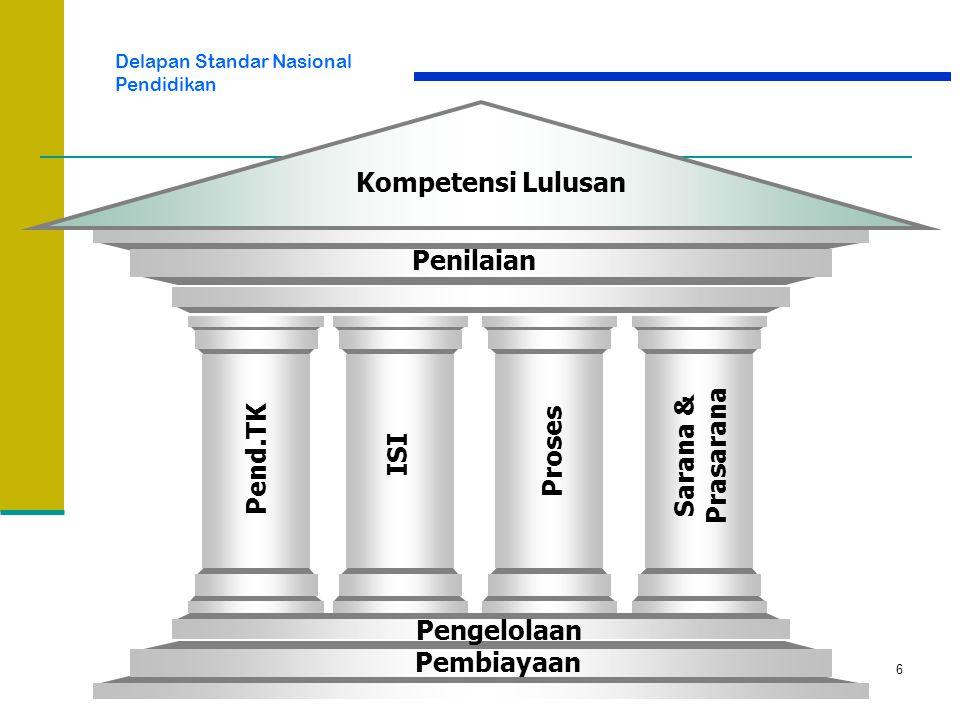 Delapan Standar Nasional Pendidikan Kompetensi Lulusan Penilaian Pend.TK ISI Proses Sarana & Prasarana Pengelolaan Pembiayaan 6