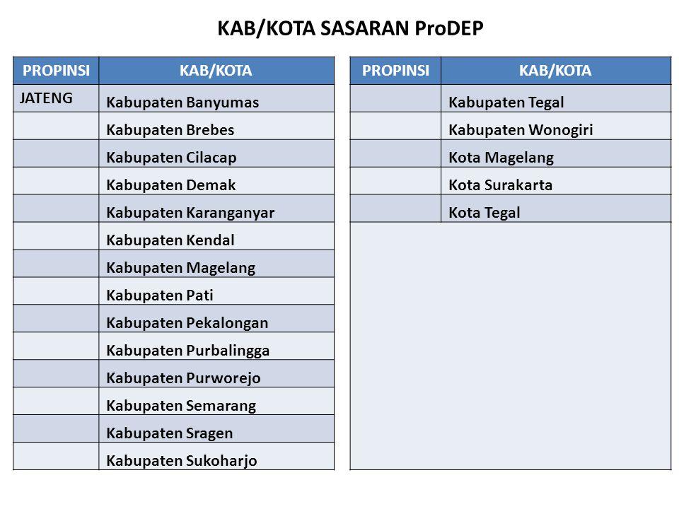 KEGIATAN INTI DAN JUMLAH SASARAN ProDEP (1) NoKab/Kota PPKPPD PPKSPS SMP/MTS PKB KS SMP/MTS MPSDMRenstraIn1OnIn2 KALIMANTAN BARAT 1 Kabupaten Kayong Utara--8484048 2 Kabupaten Kubu Raya--8484048 3 Kabupaten Melawi--8484048 4 Kabupaten Pontianak--8484048 5 Kabupaten Sambas--8484048 6 Kabupaten Sanggau--8484048 7 Kabupaten Sintang--8484048 8 Kota Pontianak--8484048 9 Kota Singkawang--8484048