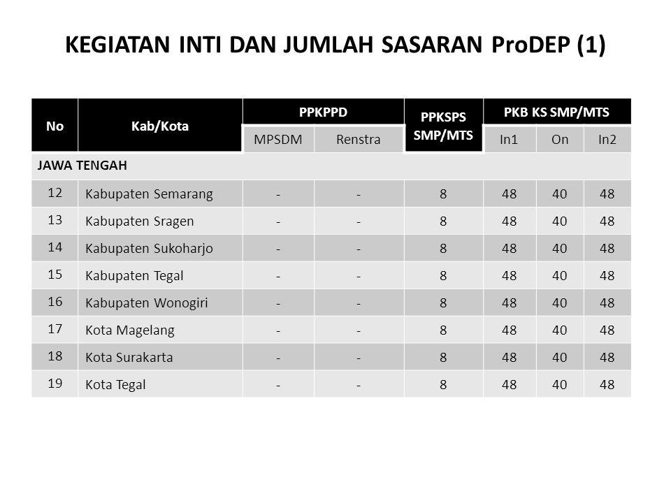KEGIATAN INTI DAN JUMLAH SASARAN ProDEP (1) NoKab/Kota PPKPPD PPKSPS SMP/MTS PKB KS SMP/MTS MPSDMRenstraIn1OnIn2 JAWA TENGAH 1212 Kabupaten Semarang--
