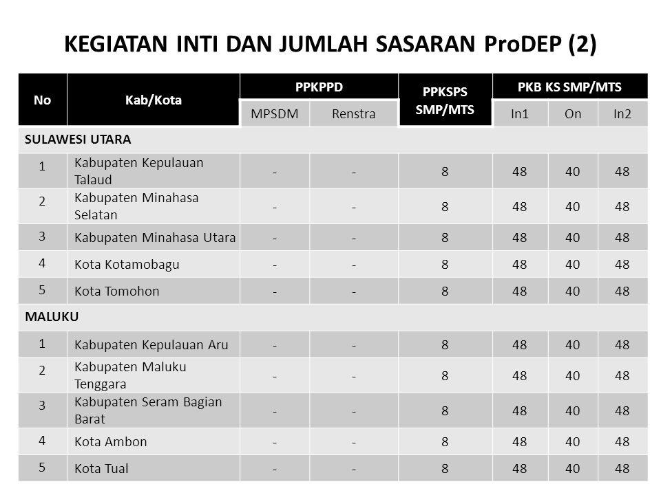 KEGIATAN INTI DAN JUMLAH SASARAN ProDEP (2) NoKab/Kota PPKPPD PPKSPS SMP/MTS PKB KS SMP/MTS MPSDMRenstraIn1OnIn2 SULAWESI UTARA 1 Kabupaten Kepulauan