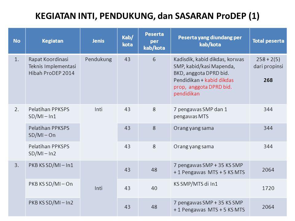 KEGIATAN INTI, PENDUKUNG, dan SASARAN ProDEP (3) NoKegiatanPesertaKls JPL/ kls Durasi /kls Fasilitator/Narsum/ Pelatih/Asesor/ Master Trainer Modul/Peserta 1.Rapat Koordinasi Teknis Implementasi Hibah ProDEP 2014 2685243h2m3 narsum (1 pusat 2 lokal) Per kls/lokasi - 2.2.Pelatihan PPKSPS SMP/MTS – In1 3449445h4m2710 ( 3 PS + 7 PKB KS) Pelatihan PPKSPS SMP/MTS – On 3449442 mgg1 : 8 (1 per kab/kota) - Pelatihan PPKSPS SMP/MTS – In2 3449263h2m27- 3.3.PKB KS SMP/MTS – In1 206443445h4m4 angk @ 11 kls (33NS) 2 (khusus KS) PKB KS SMP/MTS – On 1720432003-6 bln PS ke setiap sekolah min.