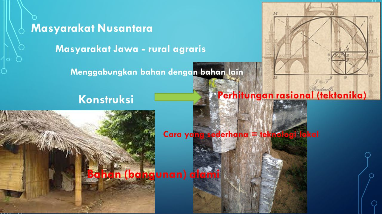 Masyarakat Jawa - rural agraris Masyarakat Nusantara Cara yang sederhana = teknologi lokal Konstruksi Perhitungan rasional (tektonika) Bahan (bangunan