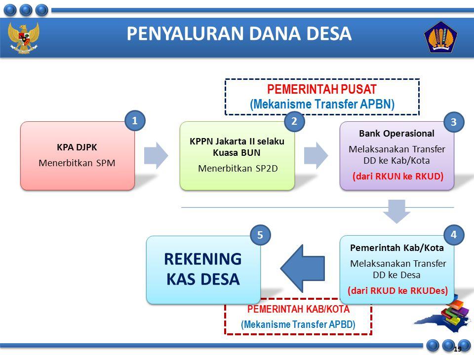 PENYALURAN DANA DESA PEMERINTAH PUSAT (Mekanisme Transfer APBN) PEMERINTAH KAB/KOTA (Mekanisme Transfer APBD) 19