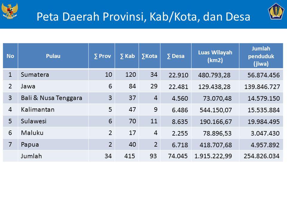 Peta Daerah Provinsi, Kab/Kota, dan Desa NoPulau ∑ Prov ∑ Kab∑Kota∑ Desa Luas Wilayah (km2) Jumlah penduduk (jiwa) 1Sumatera 1012034 22.910 480.793,28