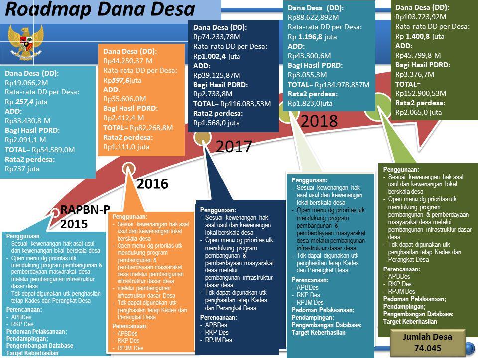 Roadmap Dana Desa RAPBN-P 2015 2016 2017 2018 2019 28 Dana Desa (DD): Rp19.066,2M Rata-rata DD per Desa: Rp 257,4 juta ADD: Rp33.430,8 M Bagi Hasil PD