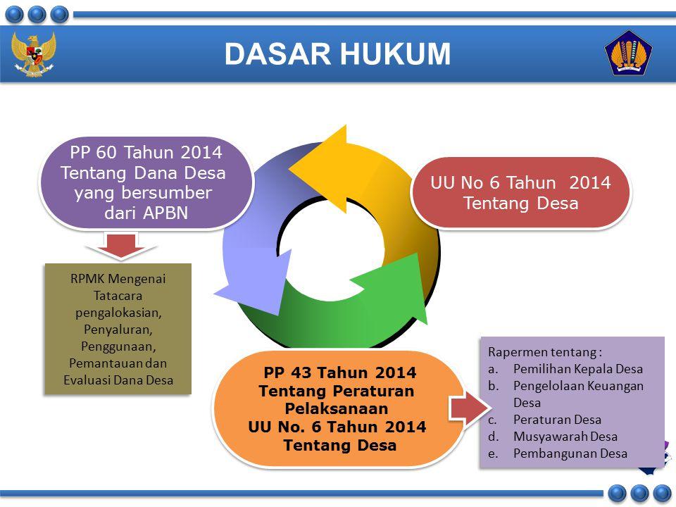 KEMENTERIAN KEUANGAN REPUBLIK INDONESIA ROADMAP DANA DESA 2015-2019