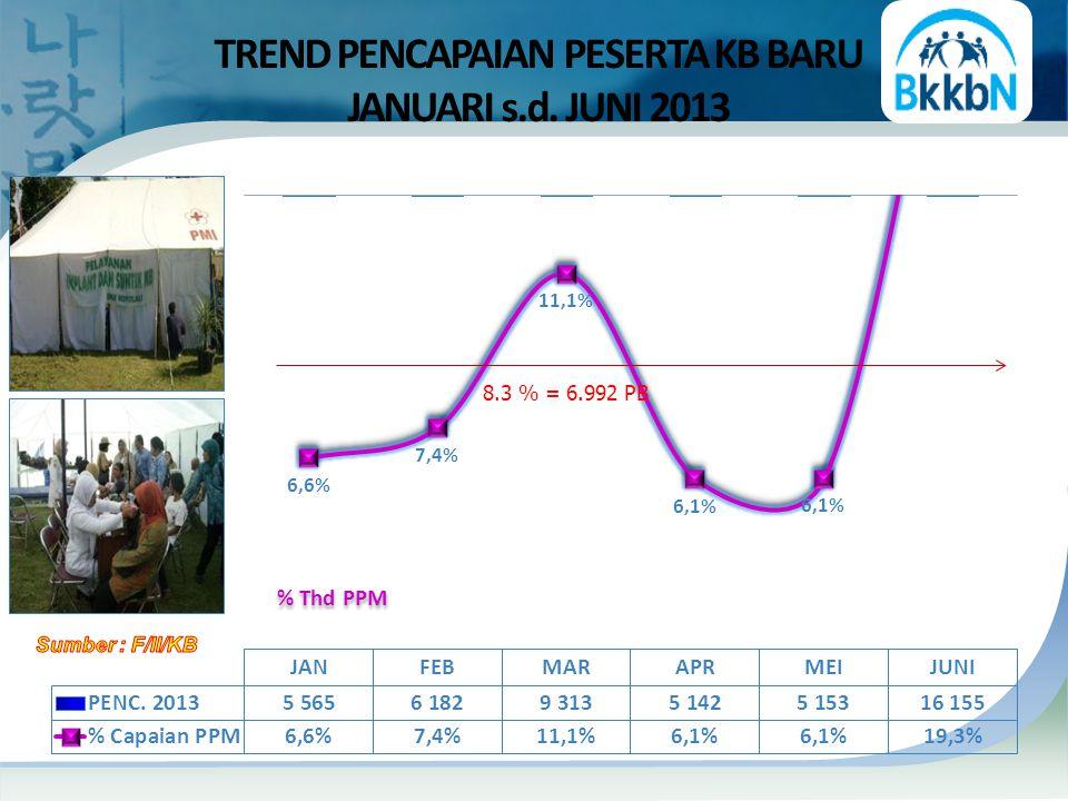 % Thd PPM TREND PENCAPAIAN PESERTA KB BARU JANUARI s.d. JUNI 2013