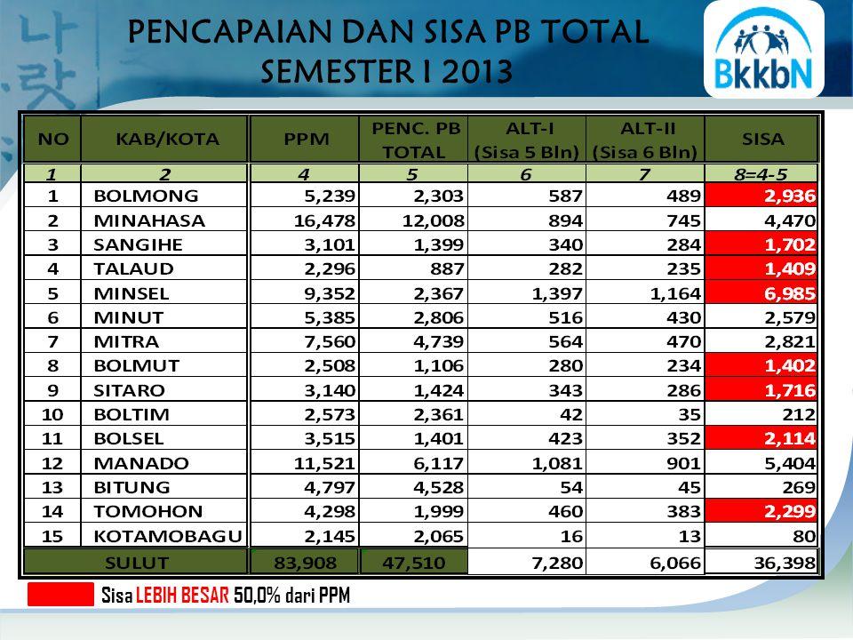 PENCAPAIAN DAN SISA PB TOTAL SEMESTER I 2013 Sisa LEBIH BESAR 50,0% dari PPM